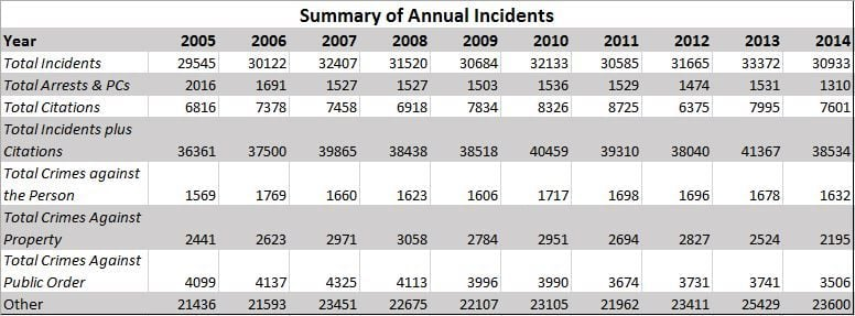 Summary_of_Annual_Incidents